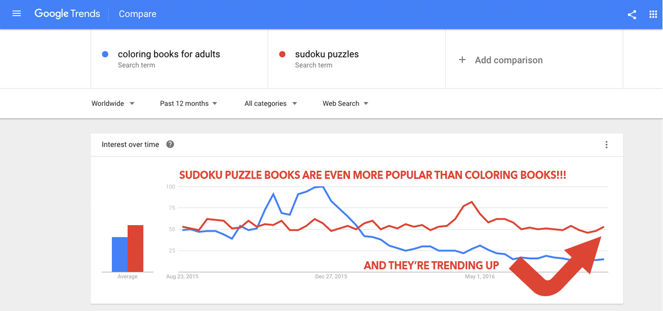Sudoku Books Are Trending Up